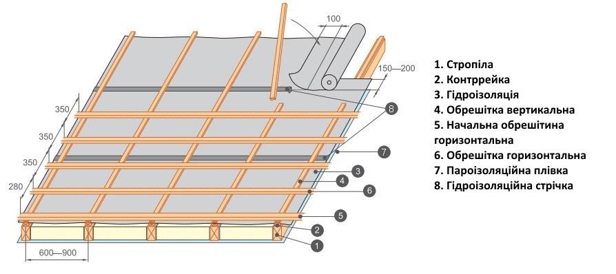 как правильно стелить металлочерепицу на крышу